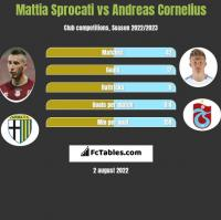Mattia Sprocati vs Andreas Cornelius h2h player stats