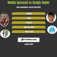 Mattia Sprocati vs Cengiz Under h2h player stats