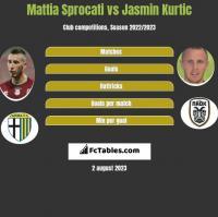 Mattia Sprocati vs Jasmin Kurtic h2h player stats