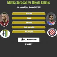 Mattia Sprocati vs Nikola Kalinic h2h player stats