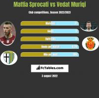 Mattia Sprocati vs Vedat Muriqi h2h player stats