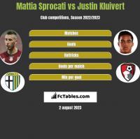 Mattia Sprocati vs Justin Kluivert h2h player stats