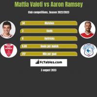 Mattia Valoti vs Aaron Ramsey h2h player stats