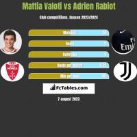 Mattia Valoti vs Adrien Rabiot h2h player stats