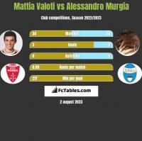 Mattia Valoti vs Alessandro Murgia h2h player stats