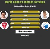 Mattia Valoti vs Andreas Cornelius h2h player stats