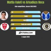 Mattia Valoti vs Arkadiuzs Reca h2h player stats