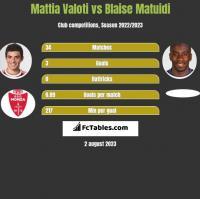 Mattia Valoti vs Blaise Matuidi h2h player stats