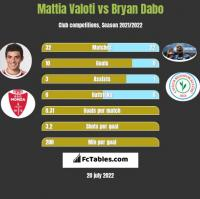 Mattia Valoti vs Bryan Dabo h2h player stats