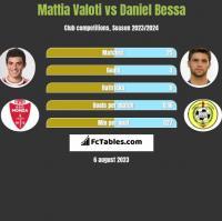 Mattia Valoti vs Daniel Bessa h2h player stats