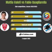 Mattia Valoti vs Fabio Quagliarella h2h player stats