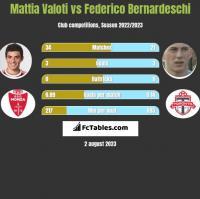 Mattia Valoti vs Federico Bernardeschi h2h player stats