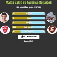 Mattia Valoti vs Federico Bonazzoli h2h player stats