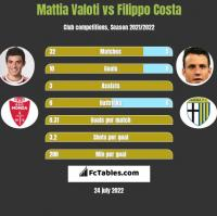 Mattia Valoti vs Filippo Costa h2h player stats