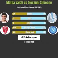 Mattia Valoti vs Giovanni Simeone h2h player stats