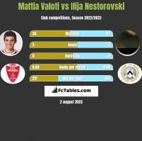 Mattia Valoti vs Ilija Nestorovski h2h player stats
