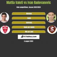 Mattia Valoti vs Ivan Radovanovic h2h player stats