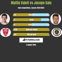 Mattia Valoti vs Jacopo Sala h2h player stats