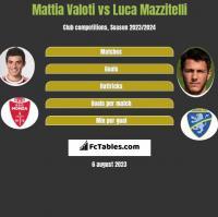 Mattia Valoti vs Luca Mazzitelli h2h player stats