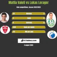 Mattia Valoti vs Lukas Lerager h2h player stats