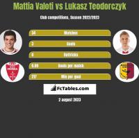 Mattia Valoti vs Lukasz Teodorczyk h2h player stats