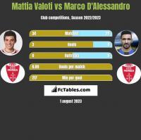 Mattia Valoti vs Marco D'Alessandro h2h player stats