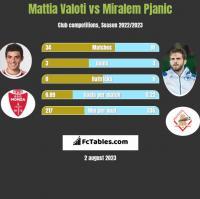 Mattia Valoti vs Miralem Pjanic h2h player stats
