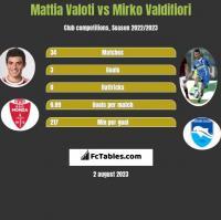 Mattia Valoti vs Mirko Valdifiori h2h player stats