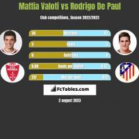 Mattia Valoti vs Rodrigo De Paul h2h player stats
