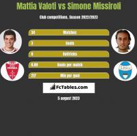 Mattia Valoti vs Simone Missiroli h2h player stats