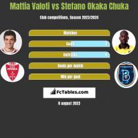 Mattia Valoti vs Stefano Okaka Chuka h2h player stats