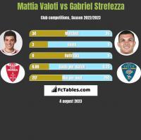 Mattia Valoti vs Gabriel Strefezza h2h player stats