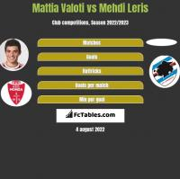 Mattia Valoti vs Mehdi Leris h2h player stats