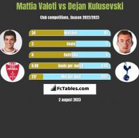 Mattia Valoti vs Dejan Kulusevski h2h player stats