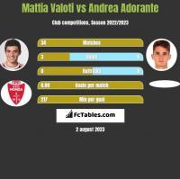 Mattia Valoti vs Andrea Adorante h2h player stats