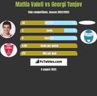 Mattia Valoti vs Georgi Tunjov h2h player stats