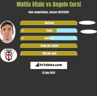Mattia Vitale vs Angelo Corsi h2h player stats