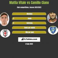 Mattia Vitale vs Camillo Ciano h2h player stats