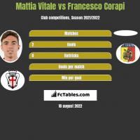 Mattia Vitale vs Francesco Corapi h2h player stats
