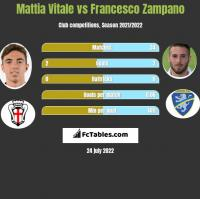 Mattia Vitale vs Francesco Zampano h2h player stats