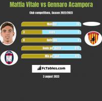 Mattia Vitale vs Gennaro Acampora h2h player stats