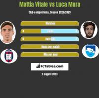 Mattia Vitale vs Luca Mora h2h player stats