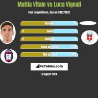 Mattia Vitale vs Luca Vignali h2h player stats