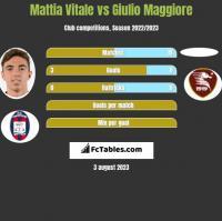Mattia Vitale vs Giulio Maggiore h2h player stats