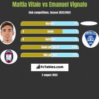 Mattia Vitale vs Emanuel Vignato h2h player stats