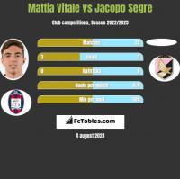 Mattia Vitale vs Jacopo Segre h2h player stats