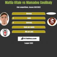 Mattia Vitale vs Mamadou Coulibaly h2h player stats