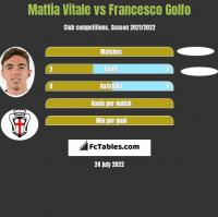 Mattia Vitale vs Francesco Golfo h2h player stats
