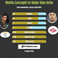 Mattia Zaccagni vs Balde Diao Keita h2h player stats