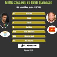 Mattia Zaccagni vs Birkir Bjarnason h2h player stats